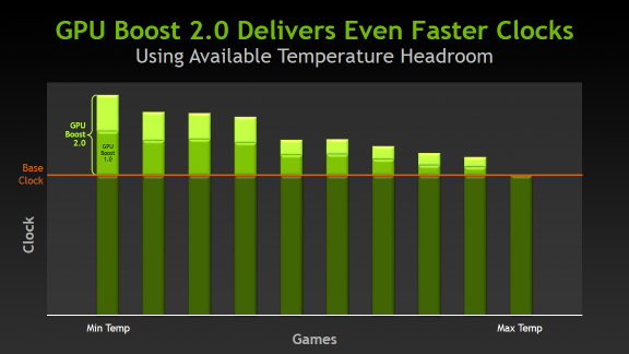 GPU Boost 2.0 delivers even faster GPU clock speeds