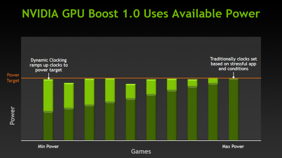 NVIDIA GPU Boost 1.0 Uses Available Power