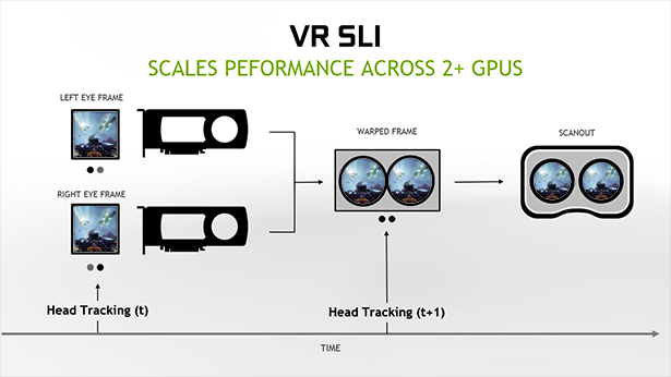 VR SLI – scales performance across two pr more GPUs