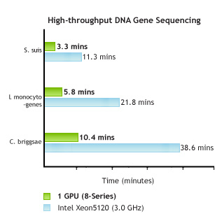 MUMmerGPU: High-through DNA sequence alignment using GPUs