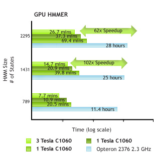 Accelerating HMMER using GPUs