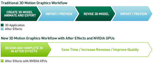Accelerate your HD and 3D motion graphics workflows