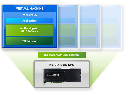Architectural diagram of NVIDIA GRID for XenDesktop