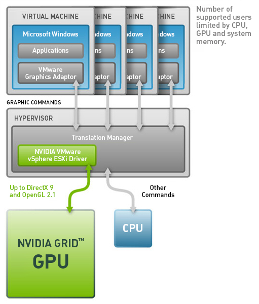 The NVIDIA GRID GPU offloads graphics rendering from CPU to improve interactivity with graphics workloads