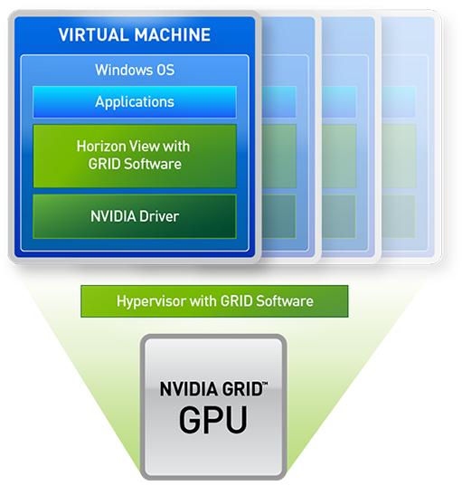 VMware Horizon View with vDGA | NVIDIA GRID | NVIDIA
