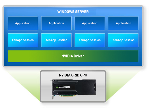Architectural Diagram for NVIDIA GRID with XenApp