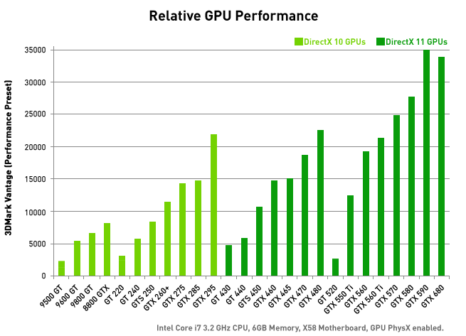 GeForce GTX 680 Graphics Card – Fast and Power Efficient|NVIDIA