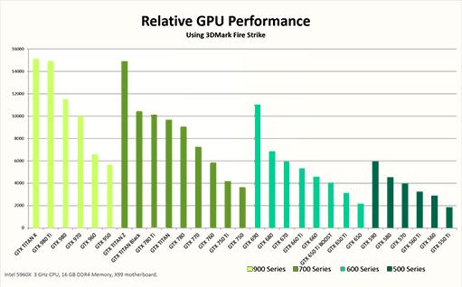 nvidia gtx 950 driver download