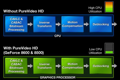 PureVideo HD
