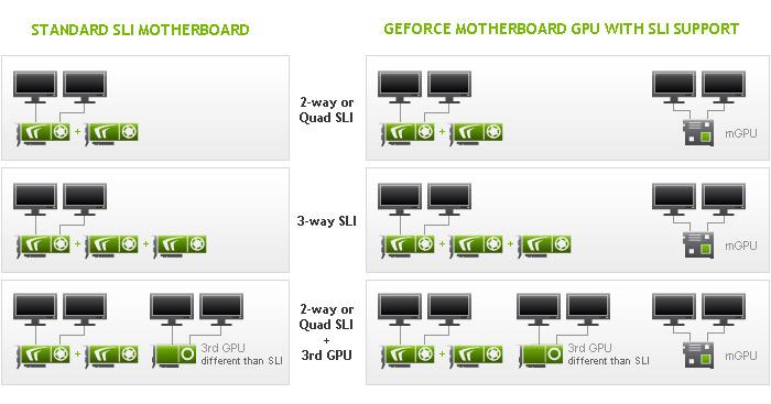 Nvidia Sli Multi Monitor Nvidia